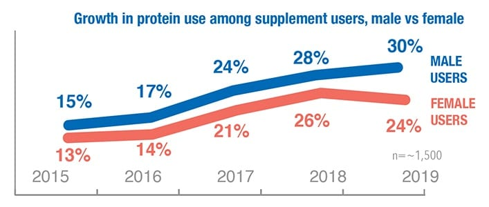 growth in protein use among supplement users male vs female