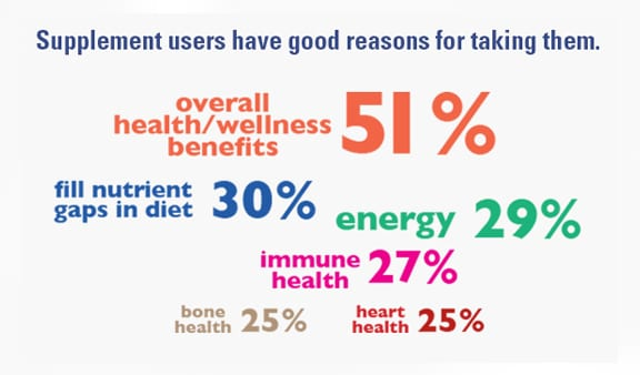 reasons supplement users use supplements