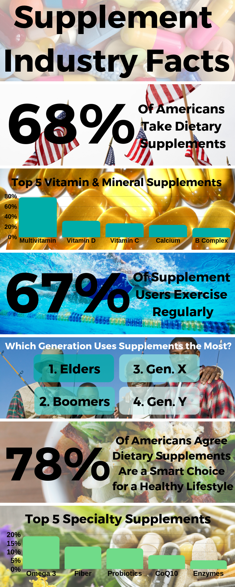 supplement industry facts infographic
